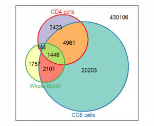 Four years remaining blog archive venn diagrams in python vennerable plot ccuart Choice Image