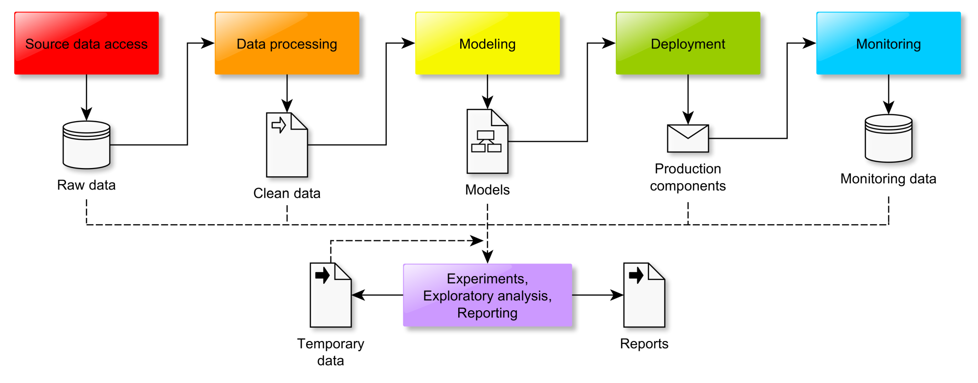 Four Years Remaining » Blog Archive » The Data Science Workflow